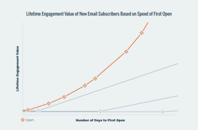 Lifetime Engagement Value of New Email Subscribers Based on Speed of First Open —
